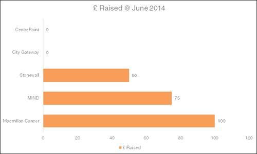 Meetings4Charity-2014-June
